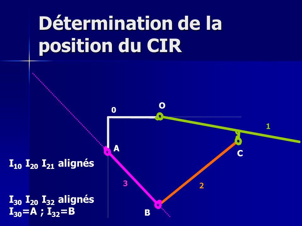 Détermination de la position du CIR O A B C 0 1 2 3 I 30 I 20 I 32 alignés I 30 =A ; I 32 =B I 10 I 20 I 21 alignés