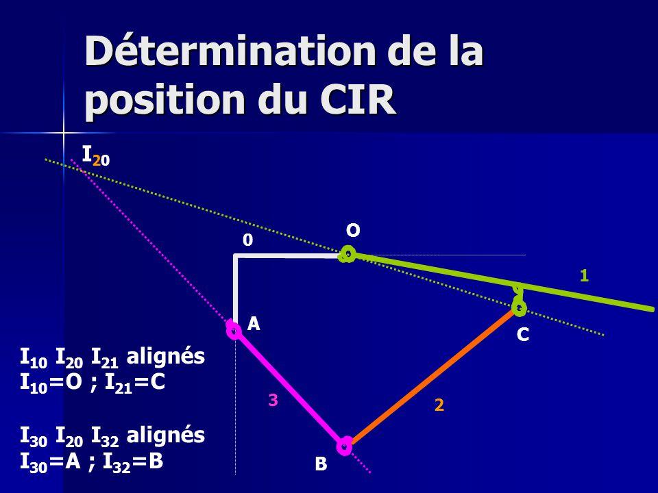 Détermination de la position du CIR O A B C 0 1 2 3 I 30 I 20 I 32 alignés I 30 =A ; I 32 =B I 10 I 20 I 21 alignés I 10 =O ; I 21 =C I20I20