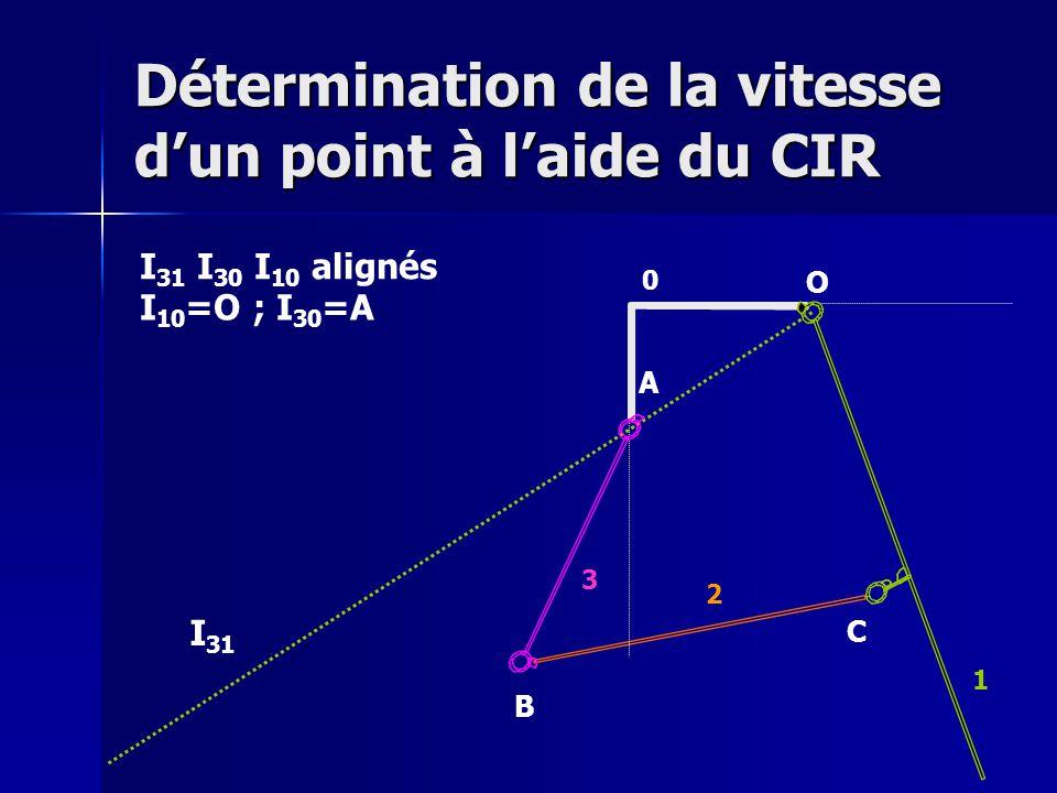 Détermination de la vitesse d'un point à l'aide du CIR O A B C 0 1 2 3 I 31 I 31 I 30 I 10 alignés I 10 =O ; I 30 =A