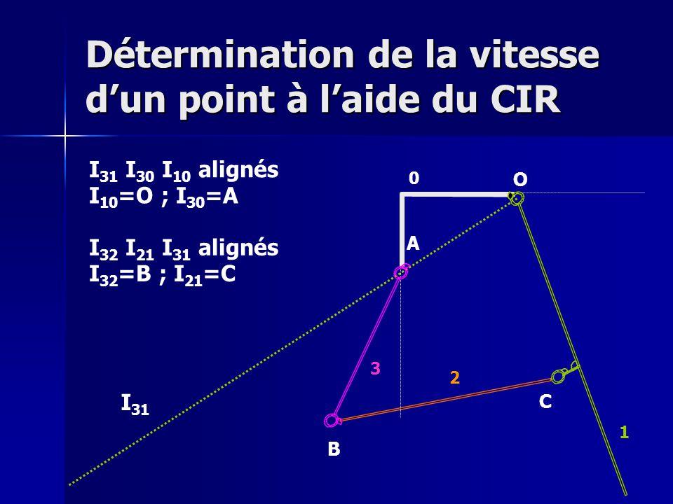 Détermination de la vitesse d'un point à l'aide du CIR O A B C 0 1 2 3 I 31 I 31 I 30 I 10 alignés I 10 =O ; I 30 =A I 32 I 21 I 31 alignés I 32 =B ; I 21 =C