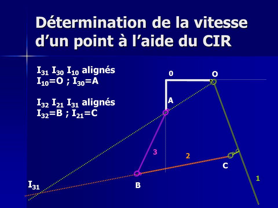 Détermination de la vitesse d'un point à l'aide du CIR O A B C 0 1 2 3 I 31 I 32 I 21 I 31 alignés I 32 =B ; I 21 =C I 31 I 30 I 10 alignés I 10 =O ; I 30 =A
