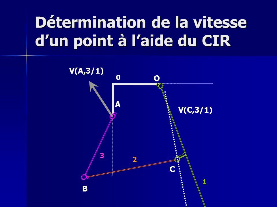 Détermination de la vitesse d'un point à l'aide du CIR V(A,3/1) O A B C 0 1 2 3 V(C,3/1)