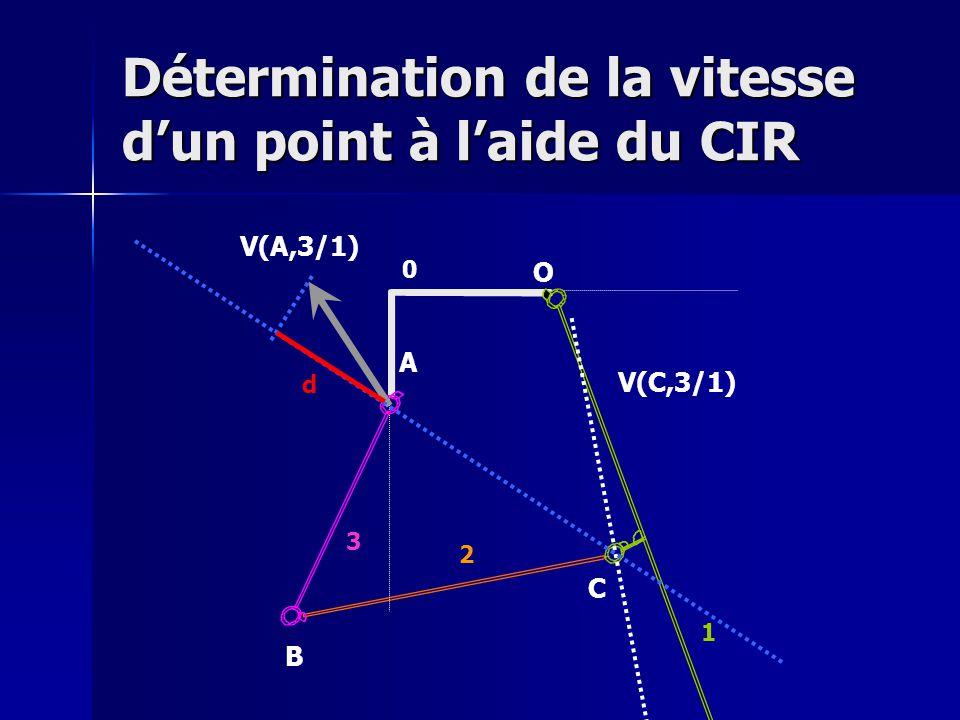 Détermination de la vitesse d'un point à l'aide du CIR V(A,3/1) O A B C 0 1 2 3 V(C,3/1) d