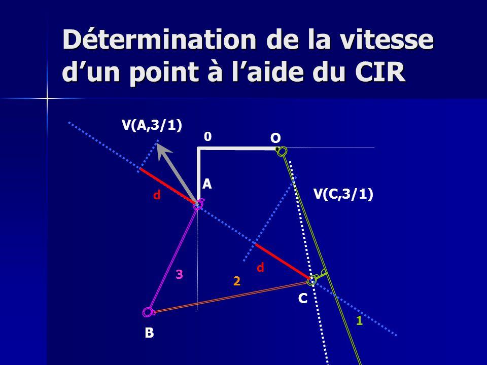 Détermination de la vitesse d'un point à l'aide du CIR V(A,3/1) O A B C 0 1 2 3 V(C,3/1) d d