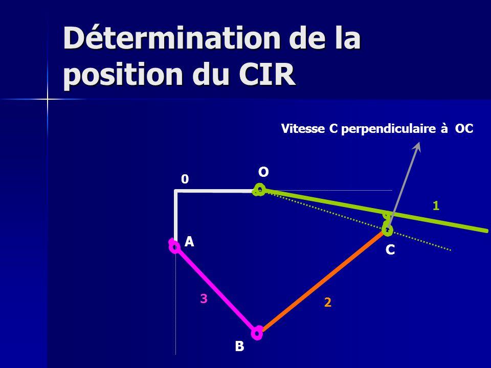O A B C Vitesse C perpendiculaire à OC 0 1 2 3