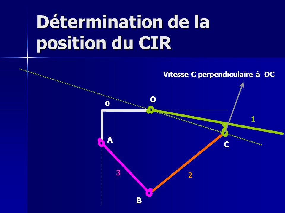 Détermination de la position du CIR O A B C Vitesse C perpendiculaire à OC 0 1 2 3