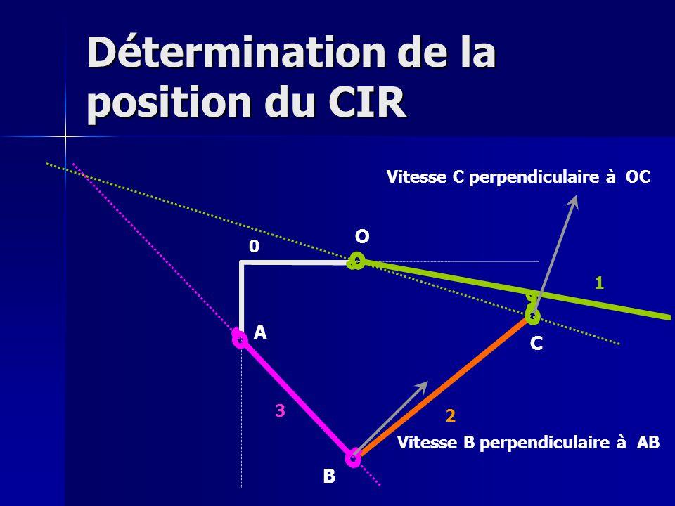 Détermination de la position du CIR O A B C Vitesse B perpendiculaire à AB Vitesse C perpendiculaire à OC 0 1 2 3