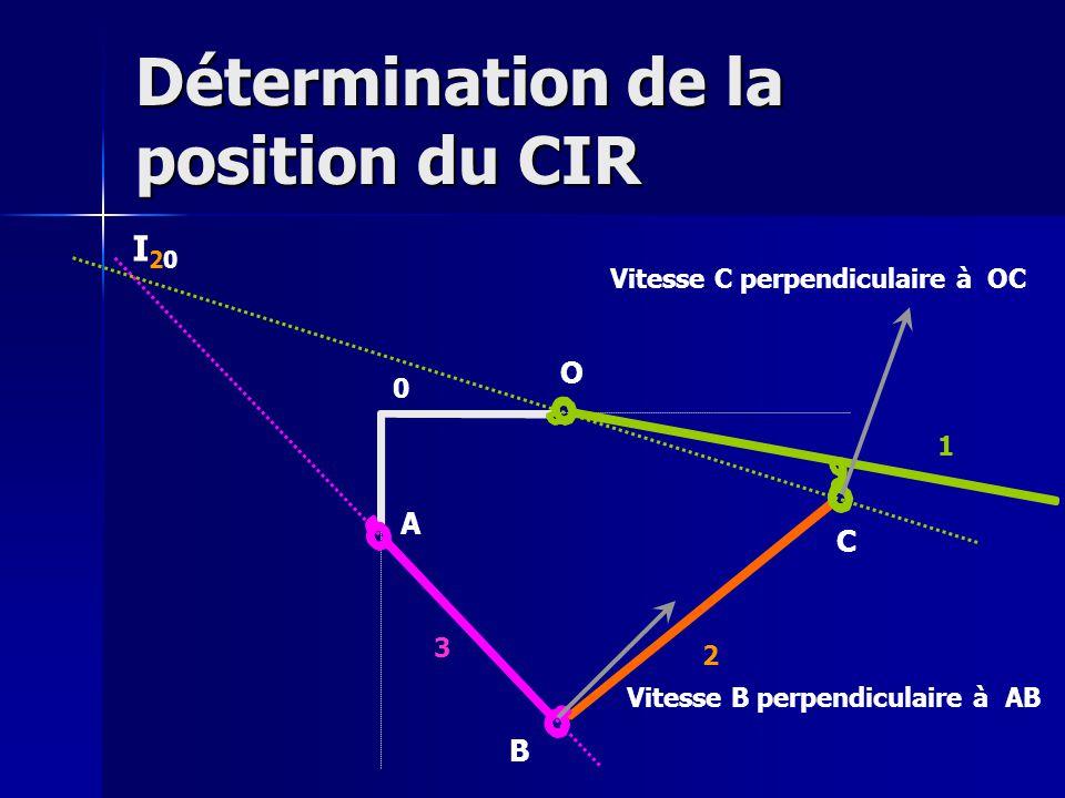 Détermination de la position du CIR O A B C Vitesse B perpendiculaire à AB Vitesse C perpendiculaire à OC I20I20 0 1 2 3