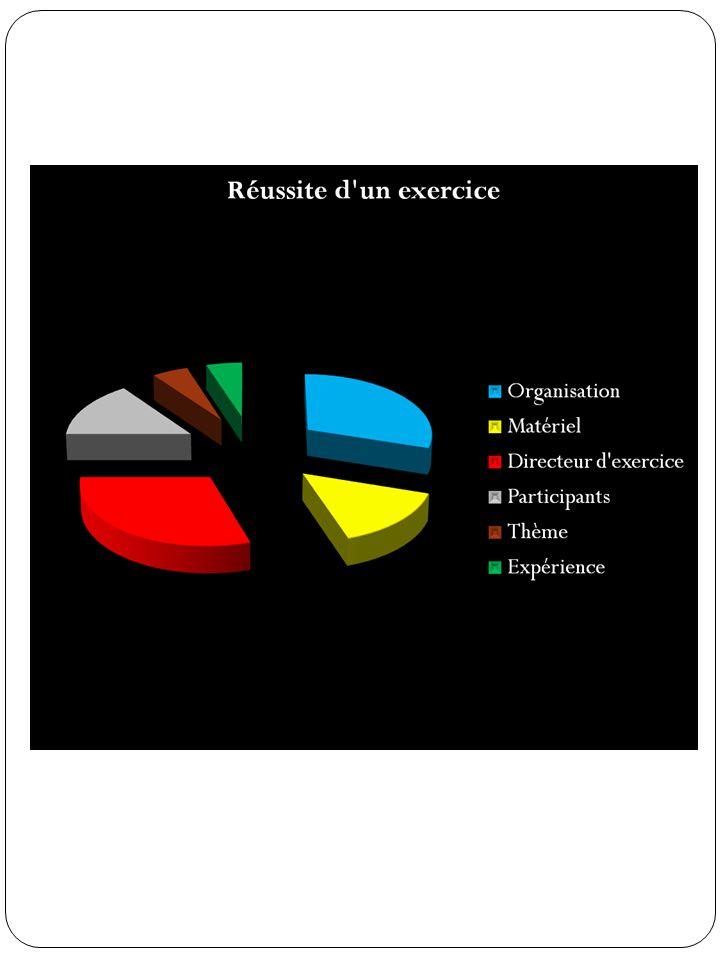 Nom : Prénom : Site : Programme de l'exercice/poste Thème général : Durée : Règlement Ta-Fb page n° Ce qu'ils seront capable de faire au terme de l'exercice (Objectif didactique) Chef d'intervention Officier Sous-officier Sapeur Tous les participants Type d'exercice Apprentissage Sans limite de temps Consolidation Création d'automatisme Engagement De manière autonome Staff Instruction Salines Préparation d'exercice 240 minutes FB A 24-33 Connaisse le canevas d'exercice En comprenne l'utilisation A préparé deux leçons sur le thème des échelles X X X Document visé par le responsable de l'instruction du site.