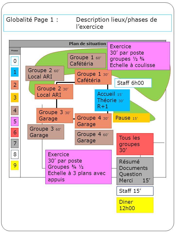 Plan de situation Phases Accueil 15' Théorie 30' R+1 1 0 Staff 6h00 Groupe 1 30' Cafétéria Groupe 2 30' Local ARI Groupe 3 30' Garage 2 Groupe 4 30' G