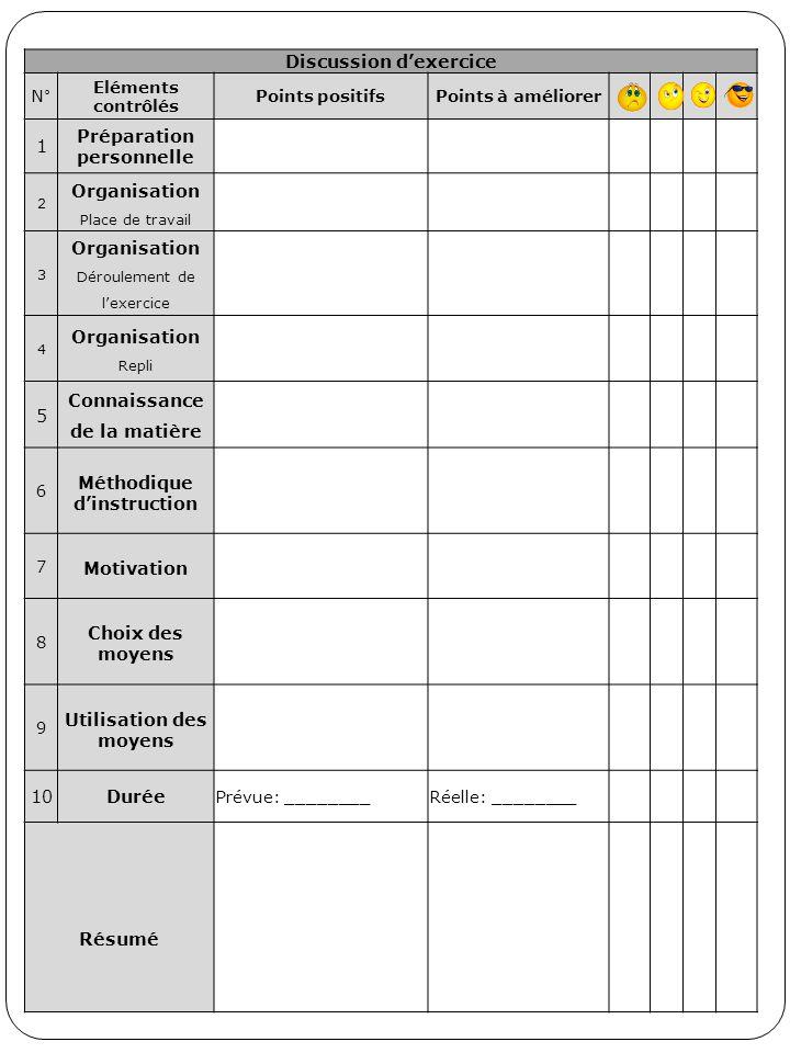 Discussion d'exercice N° Eléments contrôlés Points positifsPoints à améliorer 1 Préparation personnelle 2 Organisation Place de travail 3 Organisation