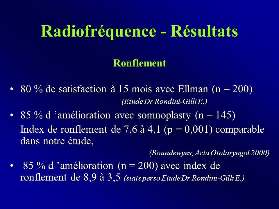 Radiofréquence - Résultats Ronflement 80 % de satisfaction à 15 mois avec Ellman (n = 200) (Etude Dr Rondini-Gilli E.)80 % de satisfaction à 15 mois avec Ellman (n = 200) (Etude Dr Rondini-Gilli E.) 85 % d 'amélioration avec somnoplasty (n = 145)85 % d 'amélioration avec somnoplasty (n = 145) Index de ronflement de 7,6 à 4,1 (p = 0,001) comparable dans notre étude, (Boundewyns, Acta Otolaryngol 2000) 85 % d 'amélioration (n = 200) avec index de ronflement de 8,9 à 3,5 (stats perso Etude Dr Rondini-Gilli E.) 85 % d 'amélioration (n = 200) avec index de ronflement de 8,9 à 3,5 (stats perso Etude Dr Rondini-Gilli E.)