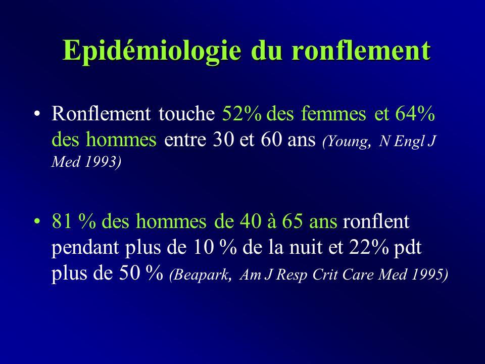 Epidémiologie du ronflement Ronflement touche 52% des femmes et 64% des hommes entre 30 et 60 ans (Young, N Engl J Med 1993) 81 % des hommes de 40 à 65 ans ronflent pendant plus de 10 % de la nuit et 22% pdt plus de 50 % (Beapark, Am J Resp Crit Care Med 1995)