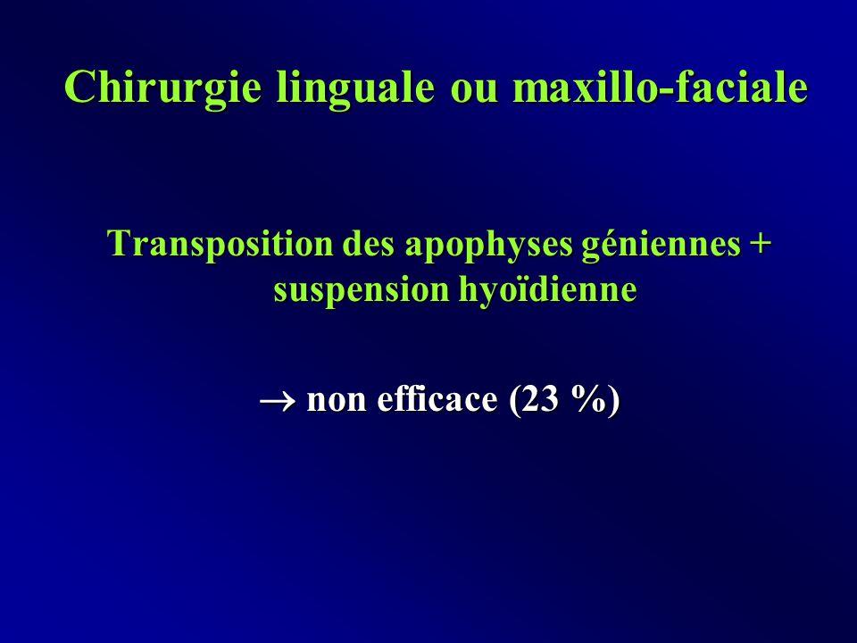 Chirurgie linguale ou maxillo-faciale Transposition des apophyses géniennes + suspension hyoïdienne  non efficace (23 %)