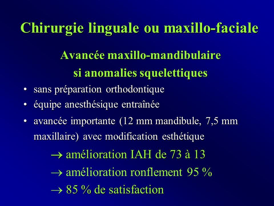 Chirurgie linguale ou maxillo-faciale Avancée maxillo-mandibulaire si anomalies squelettiques sans préparation orthodontiquesans préparation orthodontique équipe anesthésique entraînéeéquipe anesthésique entraînée avancée importante (12 mm mandibule, 7,5 mm maxillaire) avec modification esthétiqueavancée importante (12 mm mandibule, 7,5 mm maxillaire) avec modification esthétique  amélioration IAH de 73 à 13  amélioration ronflement 95 % 85 % de satisfaction  85 % de satisfaction