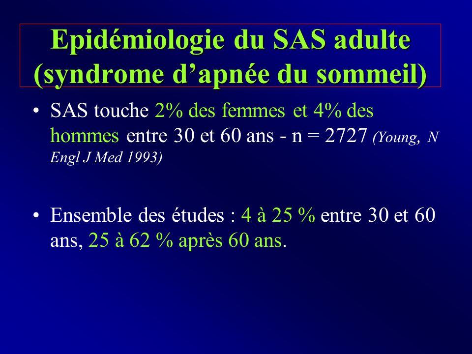 Epidémiologie du SAS adulte (syndrome d'apnée du sommeil) SAS touche 2% des femmes et 4% des hommes entre 30 et 60 ans - n = 2727 (Young, N Engl J Med 1993) Ensemble des études : 4 à 25 % entre 30 et 60 ans, 25 à 62 % après 60 ans.