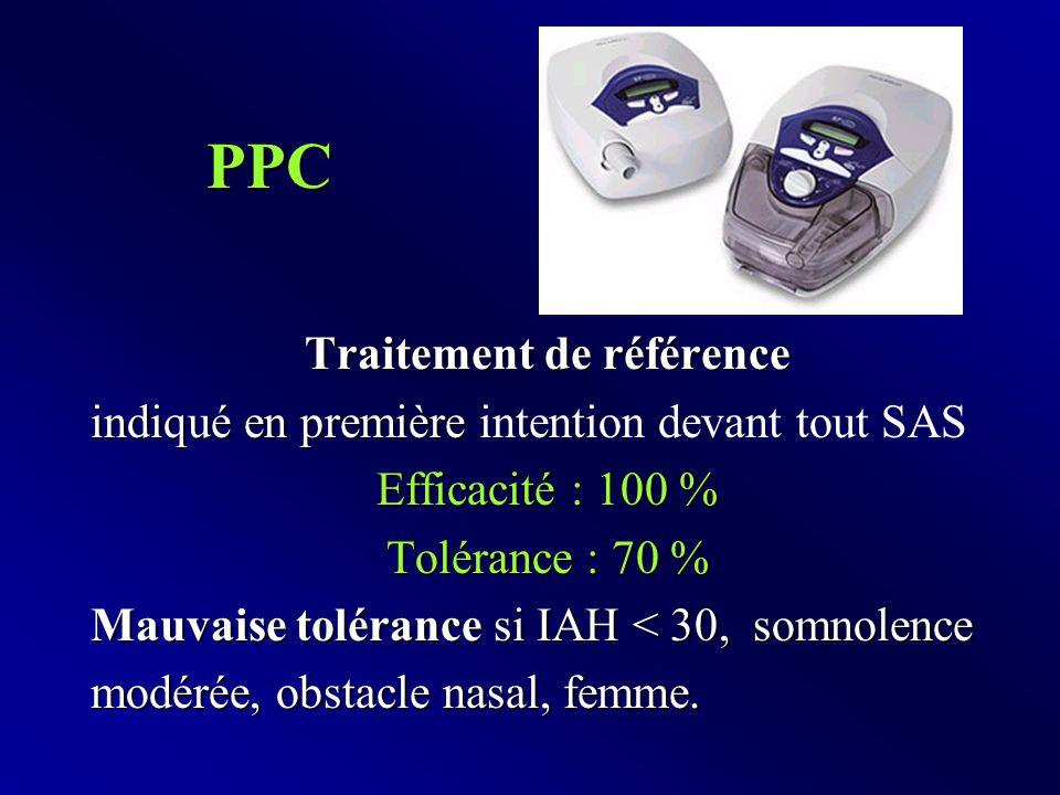 PPC Traitement de référence indiqué en première indiqué en première intention devant tout SAS Efficacité : 100 % Tolérance : 70 % Mauvaise tolérance si IAH < 30,somnolence Mauvaise tolérance si IAH < 30, somnolence modérée, obstacle nasal, femme.