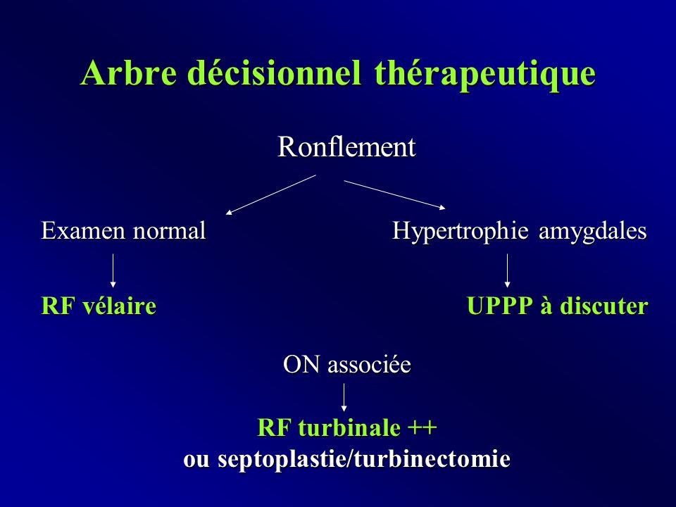 Arbre décisionnel thérapeutique Ronflement Examen normal Hypertrophie amygdales RF vélaire UPPP à discuter ON associée RF turbinale ++ ou septoplastie/turbinectomie