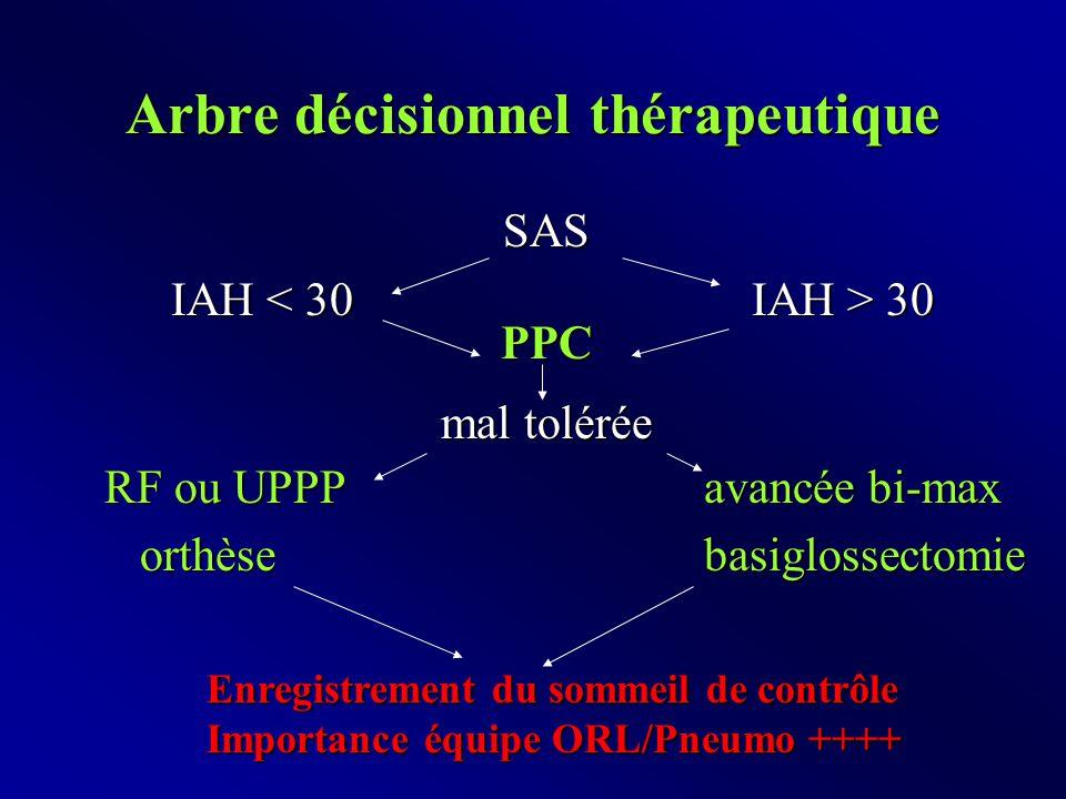 Arbre décisionnel thérapeutique SAS IAH 30 PPC mal tolérée RF ou UPPPavancée bi-max orthèse basiglossectomie orthèse basiglossectomie Enregistrement du sommeil de contrôle Importance équipe ORL/Pneumo ++++