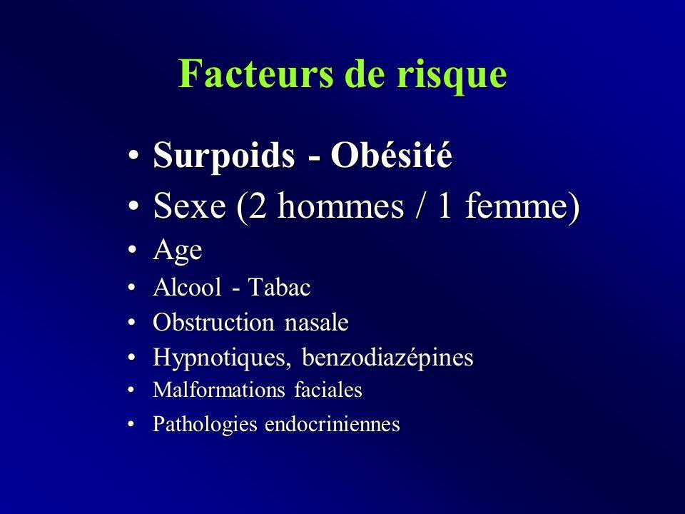 Facteurs de risque Surpoids - ObésitéSurpoids - Obésité Sexe (2 hommes / 1 femme)Sexe (2 hommes / 1 femme) AgeAge Alcool - TabacAlcool - Tabac Obstruction nasaleObstruction nasale Hypnotiques, benzodiazépinesHypnotiques, benzodiazépines Malformations facialesMalformations faciales Pathologies endocriniennesPathologies endocriniennes