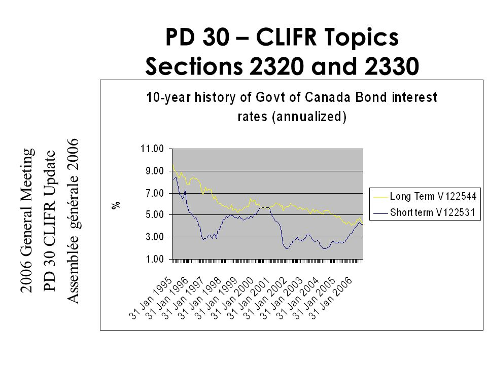 2006 General Meeting PD 30 CLIFR Update Assemblée générale 2006 PD 30 – CLIFR Topics Sections 2320 and 2330 Need to change Prescribed scenarios 1 and 2 do not differentiate between ultimate short and long- term rates Unclear how to apply the Plausible Range Need to clarify PfAD calculation Pourquoi modifier 2320/30.