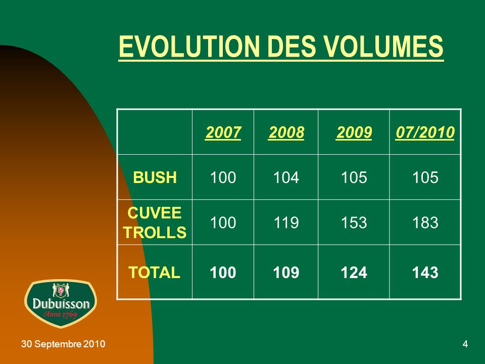4 EVOLUTION DES VOLUMES 20072008200907/2010 BUSH100104105 CUVEE TROLLS 100119153183 TOTAL100109124143