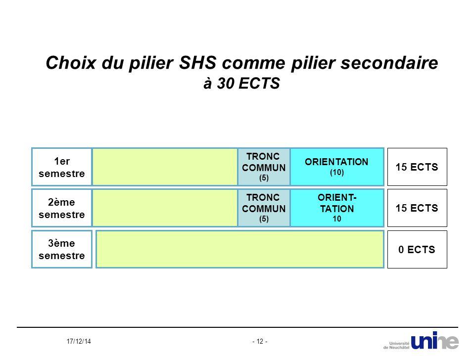 17/12/14- 12 - Choix du pilier SHS comme pilier secondaire à 30 ECTS TRONC COMMUN (5) ORIENTATION (10) 1er semestre 15 ECTS TRONC COMMUN (5) 2ème semestre 3ème semestre 15 ECTS ORIENT- TATION 10 0 ECTS