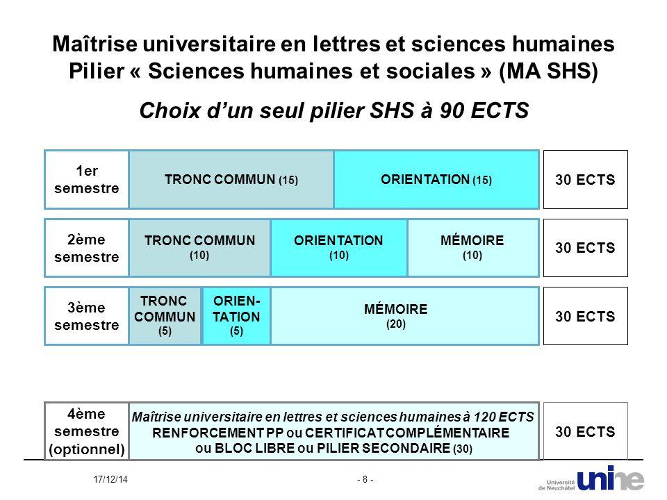 17/12/14- 8 - Maîtrise universitaire en lettres et sciences humaines Pilier « Sciences humaines et sociales » (MA SHS) Choix d'un seul pilier SHS à 90 ECTS TRONC COMMUN (15) ORIENTATION (15) 1er semestre 30 ECTS TRONC COMMUN (10) ORIENTATION (10) MÉMOIRE (10) MÉMOIRE (20) ORIEN- TATION (5) TRONC COMMUN (5) Maîtrise universitaire en lettres et sciences humaines à 120 ECTS RENFORCEMENT PP ou CERTIFICAT COMPLÉMENTAIRE ou BLOC LIBRE ou PILIER SECONDAIRE (30) 2ème semestre 3ème semestre 4ème semestre (optionnel) 30 ECTS