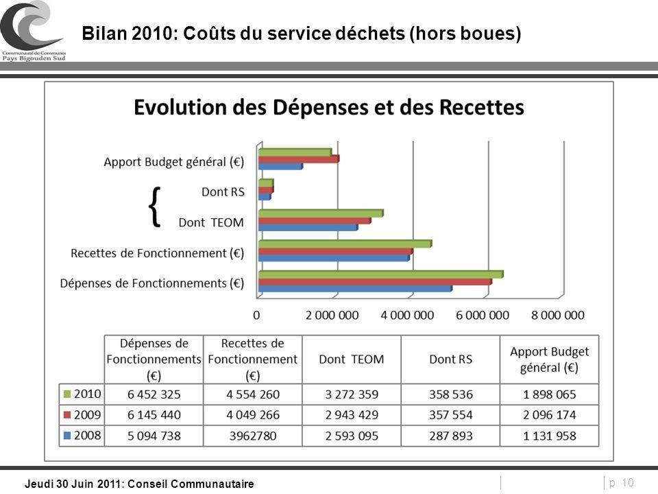 p. 10 Jeudi 30 Juin 2011: Conseil Communautaire Bilan 2010: Coûts du service déchets (hors boues)