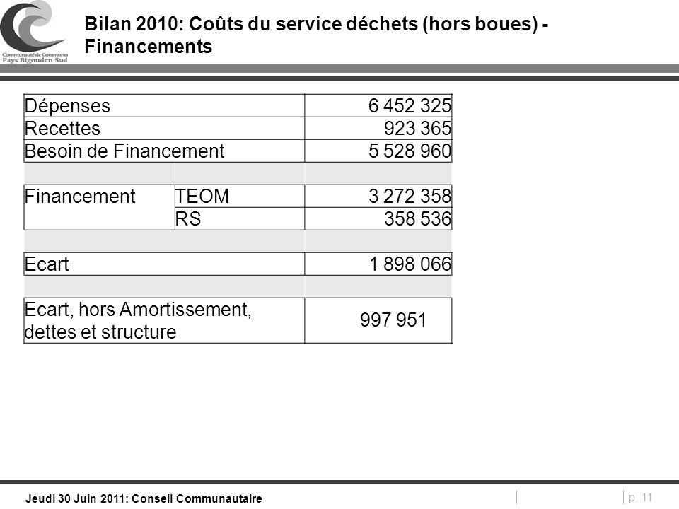 p. 11 Jeudi 30 Juin 2011: Conseil Communautaire Bilan 2010: Coûts du service déchets (hors boues) - Financements Dépenses 6 452 325 Recettes 923 365 B