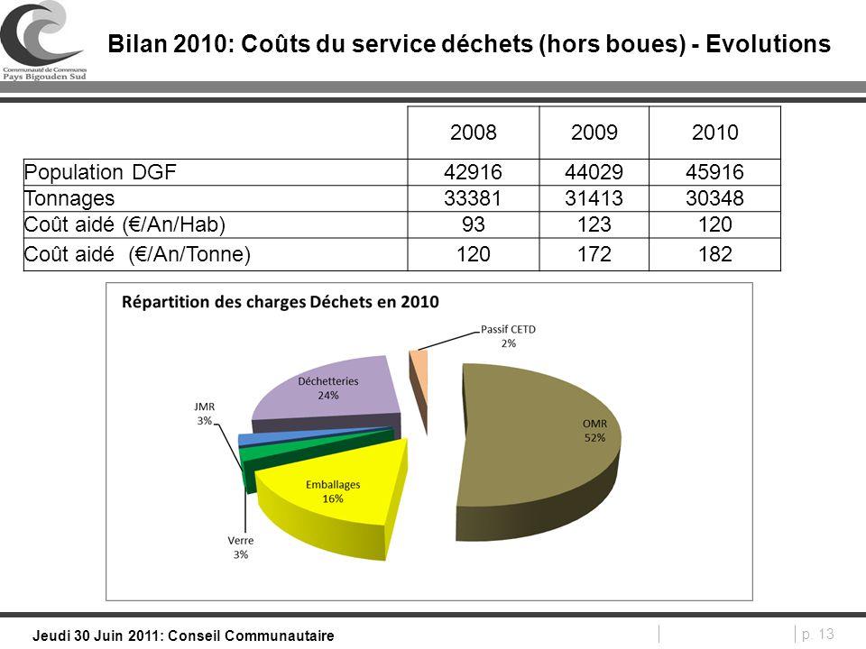 p. 13 Jeudi 30 Juin 2011: Conseil Communautaire Bilan 2010: Coûts du service déchets (hors boues) - Evolutions 200820092010 Population DGF429164402945