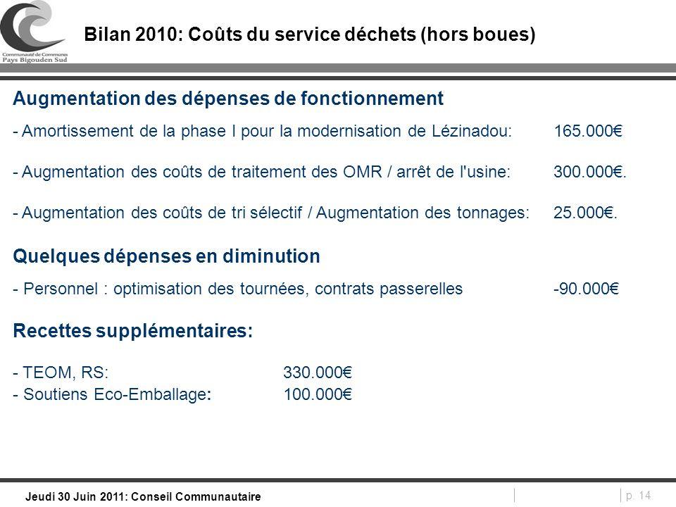 p. 14 Jeudi 30 Juin 2011: Conseil Communautaire Bilan 2010: Coûts du service déchets (hors boues) Augmentation des dépenses de fonctionnement - Amorti