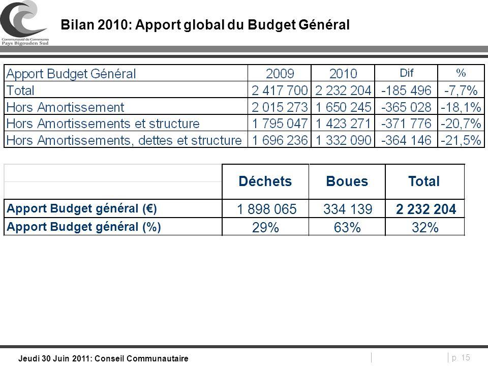 p. 15 Jeudi 30 Juin 2011: Conseil Communautaire Bilan 2010: Apport global du Budget Général Apport Budget général (€) 1 898 065334 1392 232 204 Apport