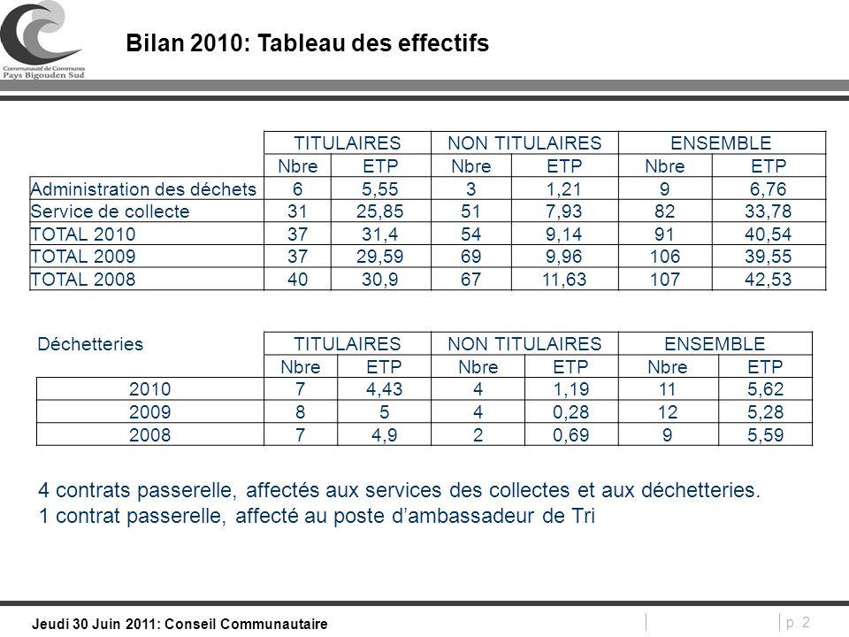 p. 2 Jeudi 30 Juin 2011: Conseil Communautaire Bilan 2010: Tableau des effectifs TITULAIRESNON TITULAIRESENSEMBLE NbreETPNbreETPNbreETP Administration