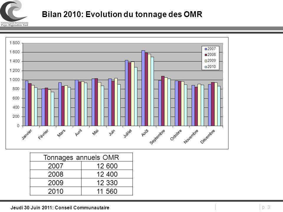 p. 3 Jeudi 30 Juin 2011: Conseil Communautaire Bilan 2010: Evolution du tonnage des OMR Tonnages annuels OMR 200712 600 200812 400 200912 330 201011 5