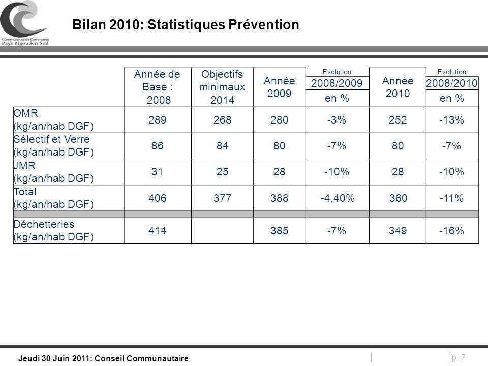 p. 7 Jeudi 30 Juin 2011: Conseil Communautaire Bilan 2010: Statistiques Prévention Année de Base : 2008 Objectifs minimaux 2014 Année 2009 Evolution A