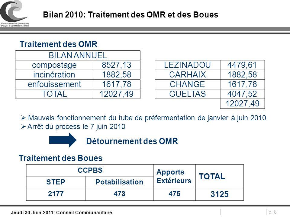 p. 8 Jeudi 30 Juin 2011: Conseil Communautaire Bilan 2010: Traitement des OMR et des Boues BILAN ANNUEL compostage8527,13LEZINADOU4479,61 incinération