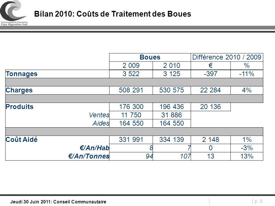 p. 9 Jeudi 30 Juin 2011: Conseil Communautaire Bilan 2010: Coûts de Traitement des Boues BouesDifférence 2010 / 2009 2 0092 010€% Tonnages3 5223 125-3