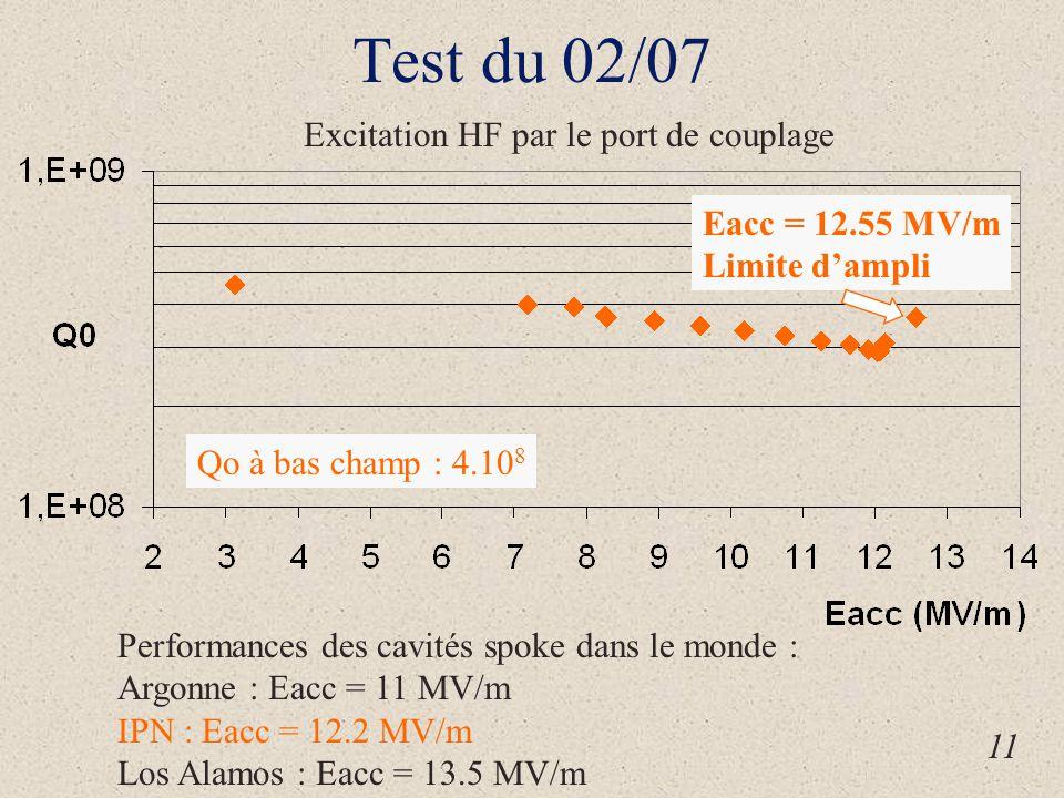 Eacc = 12.55 MV/m Limite d'ampli Qo à bas champ : 4.10 8 Excitation HF par le port de couplage 11 Performances des cavités spoke dans le monde : Argonne : Eacc = 11 MV/m IPN : Eacc = 12.2 MV/m Los Alamos : Eacc = 13.5 MV/m Test du 02/07