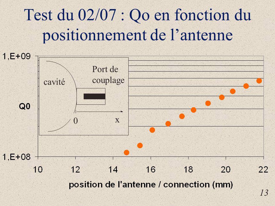 Test du 02/07 : Qo en fonction du positionnement de l'antenne x 0 cavité Port de couplage 13