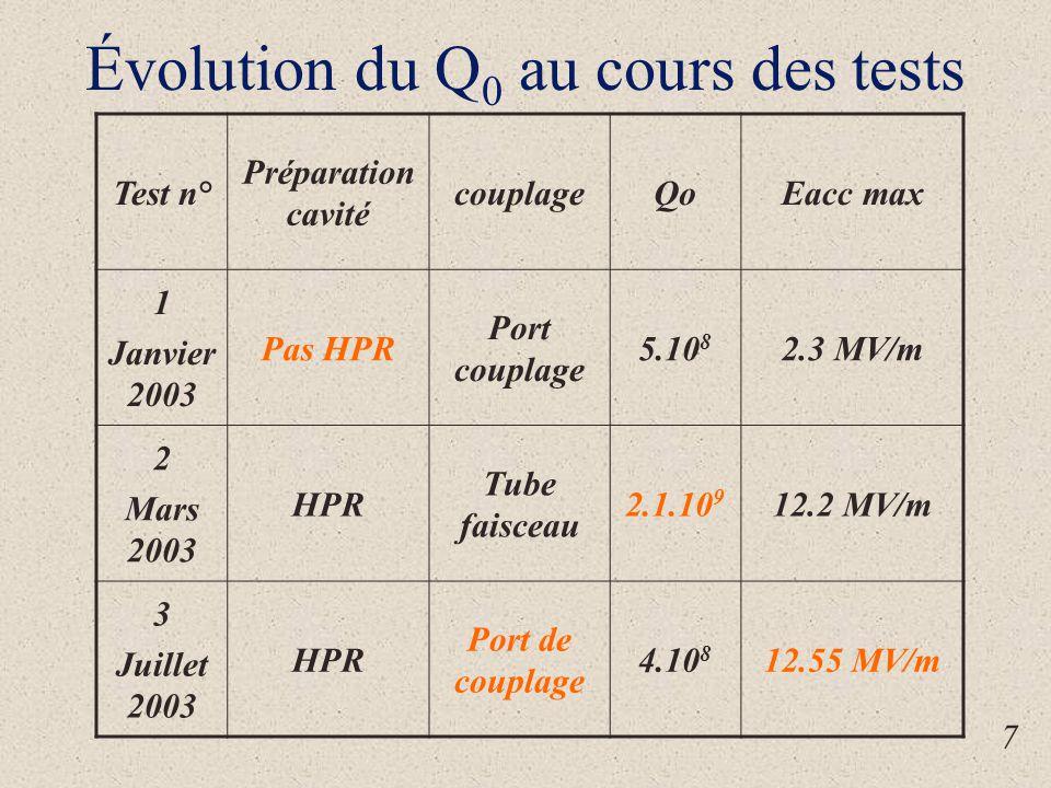 Évolution du Q 0 au cours des tests 7 Test n° Préparation cavité couplageQoEacc max 1 Janvier 2003 Pas HPR Port couplage 5.10 8 2.3 MV/m 2 Mars 2003 HPR Tube faisceau 2.1.10 9 12.2 MV/m 3 Juillet 2003 HPR Port de couplage 4.10 8 12.55 MV/m