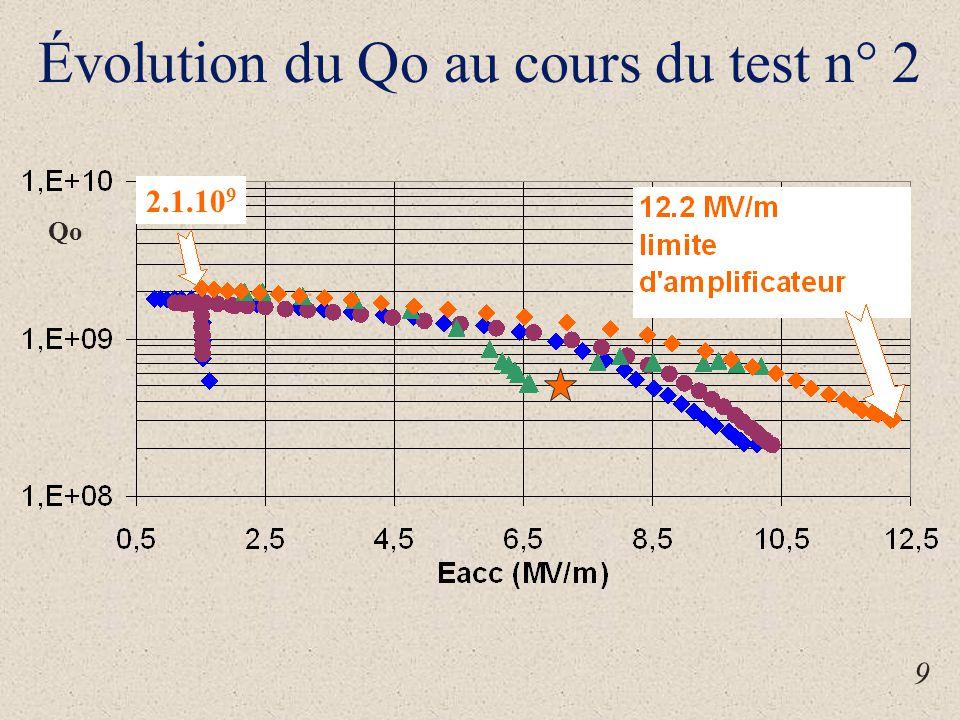 Évolution du Qo au cours du test n° 2 9 Qo 2.1.10 9