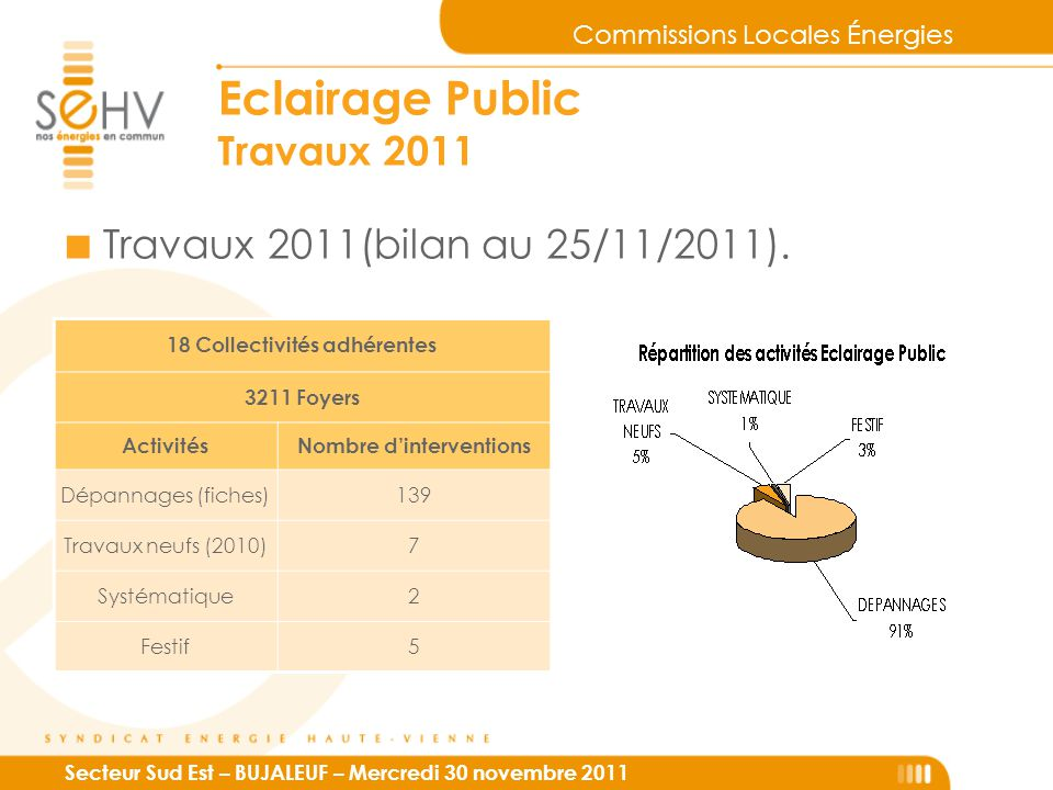 Commissions Locales Énergies Secteur Sud Est – BUJALEUF – Mercredi 30 novembre 2011 Eclairage Public Travaux 2011 18 Collectivités adhérentes 3211 Foy