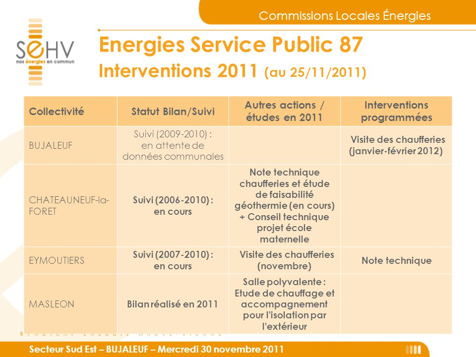 Commissions Locales Énergies Secteur Sud Est – BUJALEUF – Mercredi 30 novembre 2011 Energies Service Public 87 Interventions 2011 (au 25/11/2011) Coll