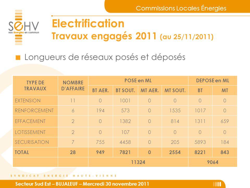 Commissions Locales Énergies Secteur Sud Est – BUJALEUF – Mercredi 30 novembre 2011 Electrification Travaux engagés 2011 (au 25/11/2011) ■ Longueurs de réseaux posés et déposés TYPE DE TRAVAUX NOMBRE D'AFFAIRE POSE en MLDEPOSE en ML BT AER.BT SOUT.MT AER.MT SOUT.BTMT EXTENSION11010010000 RENFORCEMENT61945730153510170 EFFACEMENT20138208141311659 LOTISSEMENT201070000 SECURISATION7755445802055893184 TOTAL289497821025548221843 113249064