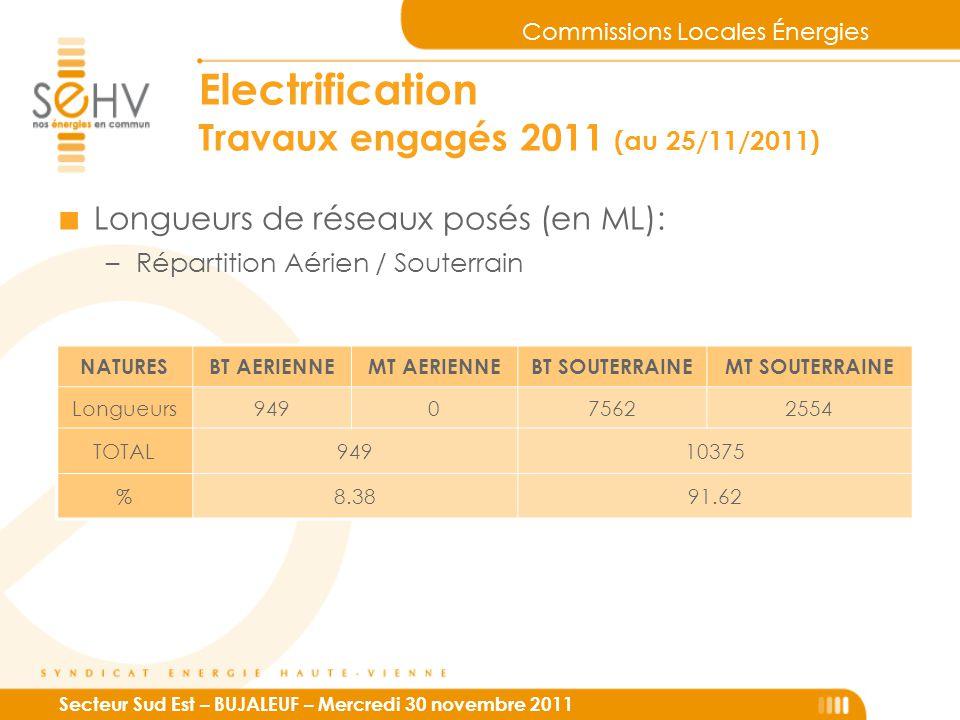 Commissions Locales Énergies Secteur Sud Est – BUJALEUF – Mercredi 30 novembre 2011 Electrification Travaux engagés 2011 (au 25/11/2011) ■ Longueurs de réseaux posés (en ML): –Répartition Aérien / Souterrain NATURESBT AERIENNEMT AERIENNEBT SOUTERRAINEMT SOUTERRAINE Longueurs949075622554 TOTAL94910375 %8.3891.62