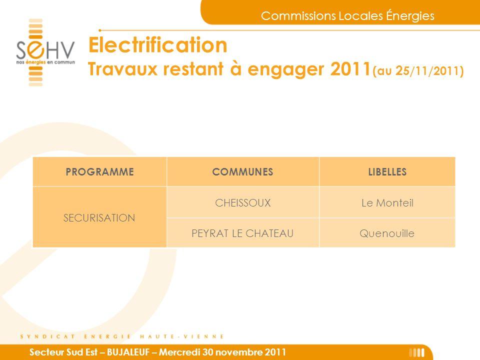 Commissions Locales Énergies Secteur Sud Est – BUJALEUF – Mercredi 30 novembre 2011 Electrification Travaux restant à engager 2011 (au 2 5/11/2011) PROGRAMMECOMMUNESLIBELLES SECURISATION CHEISSOUXLe Monteil PEYRAT LE CHATEAUQuenouille