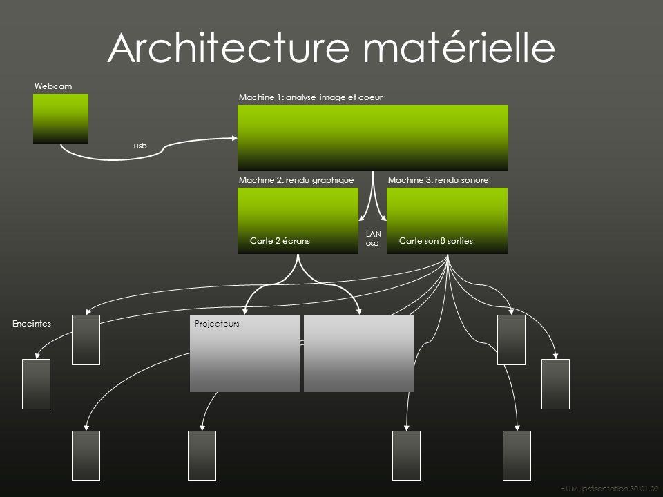 HUM, présentation 30.01.09 Architecture matérielle Webcam ProjecteursEnceintes Machine 1: analyse image et coeur usb Machine 2: rendu graphiqueMachine