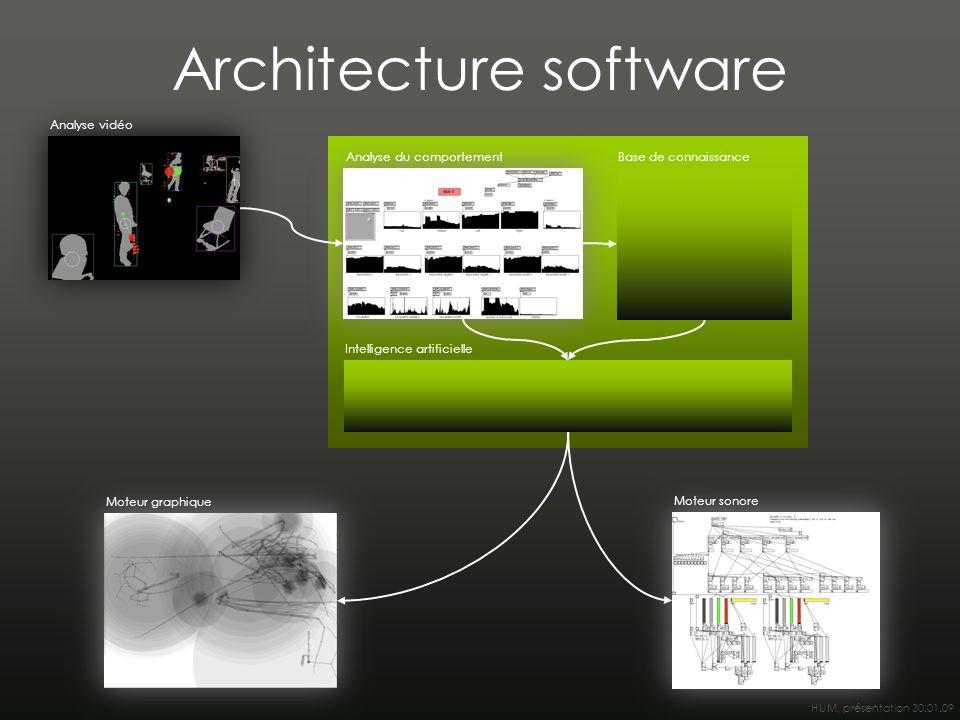 HUM, présentation 30.01.09 Architecture software Analyse vidéo Analyse du comportementBase de connaissance Intelligence artificielle Moteur graphique Moteur sonore