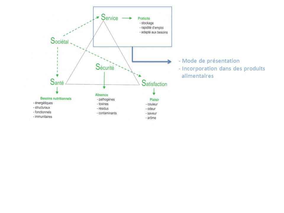 - Mode de présentation - Incorporation dans des produits alimentaires